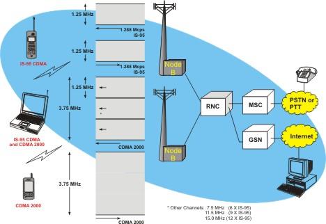 cdma technologies